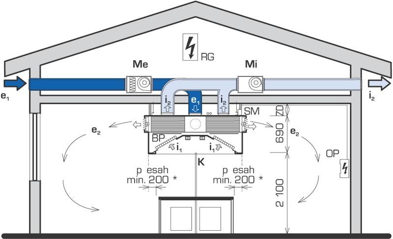 Абсорбатори с нагнетяване на въздух DiNER-T
